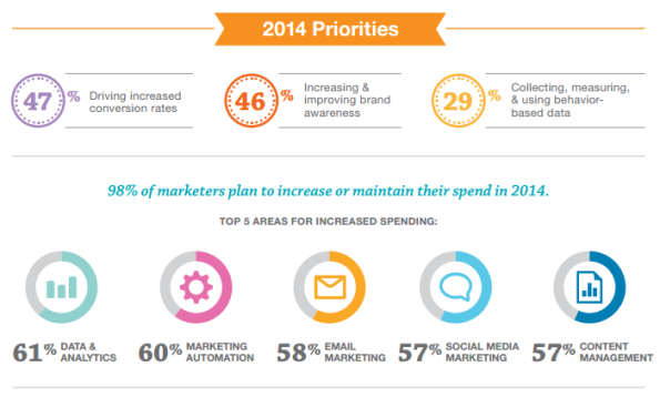 2014marketingchart